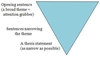 Literary Analysis; 7 qualities of a good literary analysis